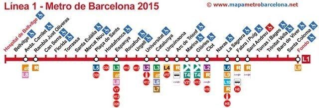 Plano metro linea 1 de Barcelona