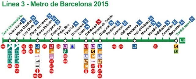 Plano metro linea 3 de Barcelona