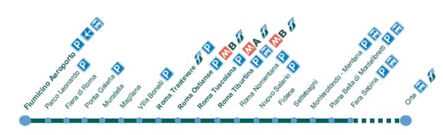 Plano de las paradas del Tren normal - Linea FL-1 hacia Roma