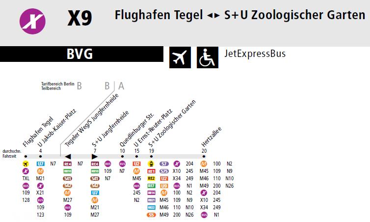 Paradas de la linea de autobuses X9 hacia Berlín