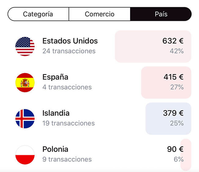 Información de nuestros gastos en cada país